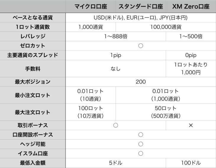 口座の比較表
