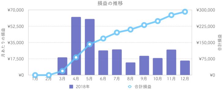 2018年の損益の推移(グラフ)