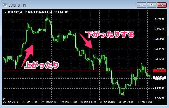 EUR/TRY1時間足チャート