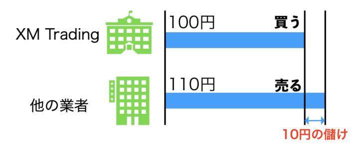 アービトラージの簡単な図