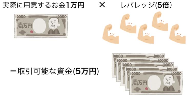 レバレッジの説明(図)