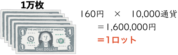 アメリカドル10000通貨(1Lot)