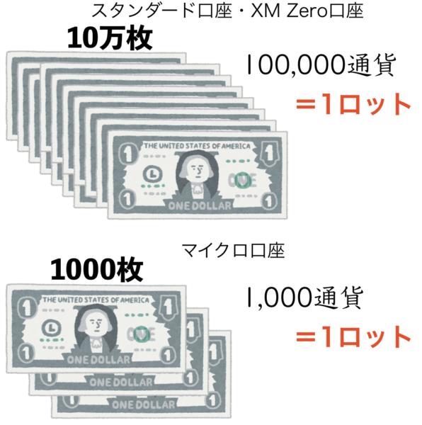口座ごとの通貨数