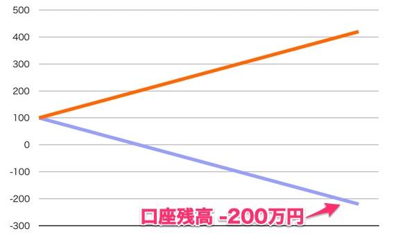 利益損益のグラフ