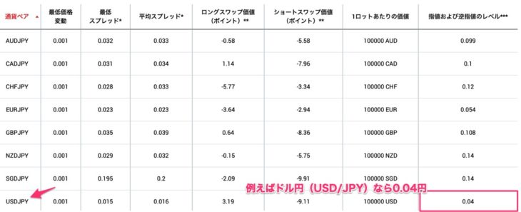 ドル円の逆指値注文可能な価格差