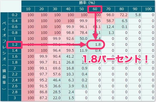 「破産確率」が分かる表