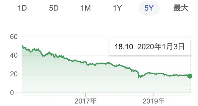 トルコリラ5年チャート