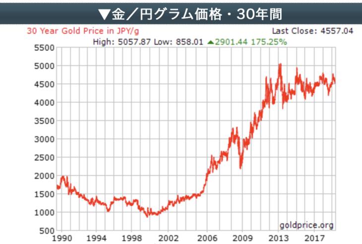 金30年のチャート