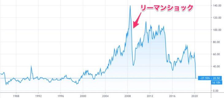 原油チャート(30年)