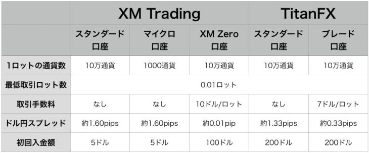 XMとTitanFXの比較表