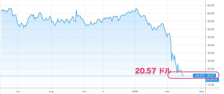 原油一年チャート