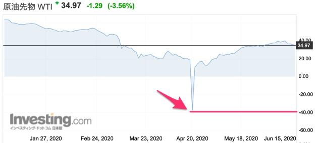 原油先物のチャート