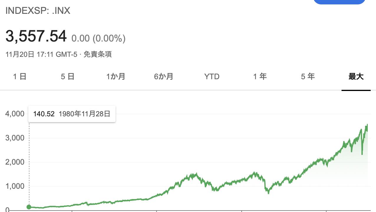 SP500 長期チャート